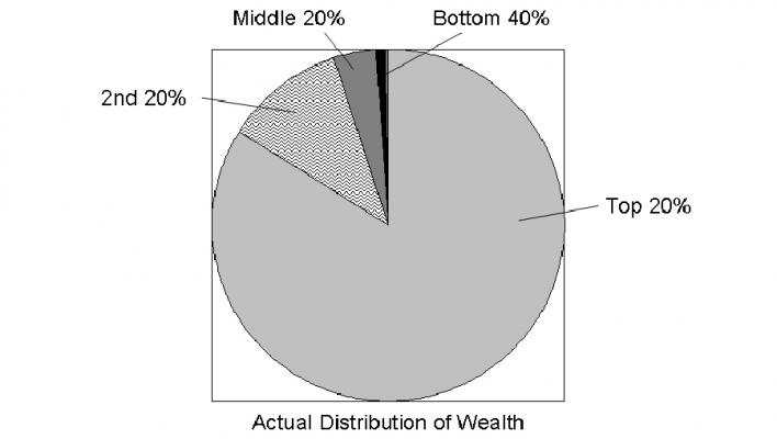 THE CONCENTRATION OF WEALTH versus MIDDLE AMERICA